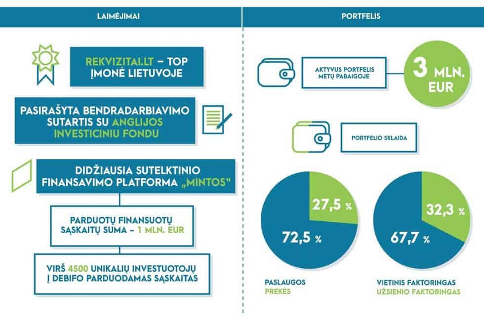 """""""DEBIFO"""" veiklos 2017 m. apžvalga"""