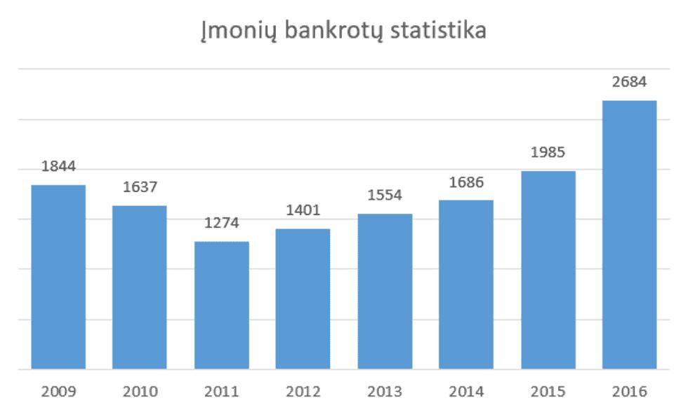Įmonių bankrotų apžvalga 2016 m.