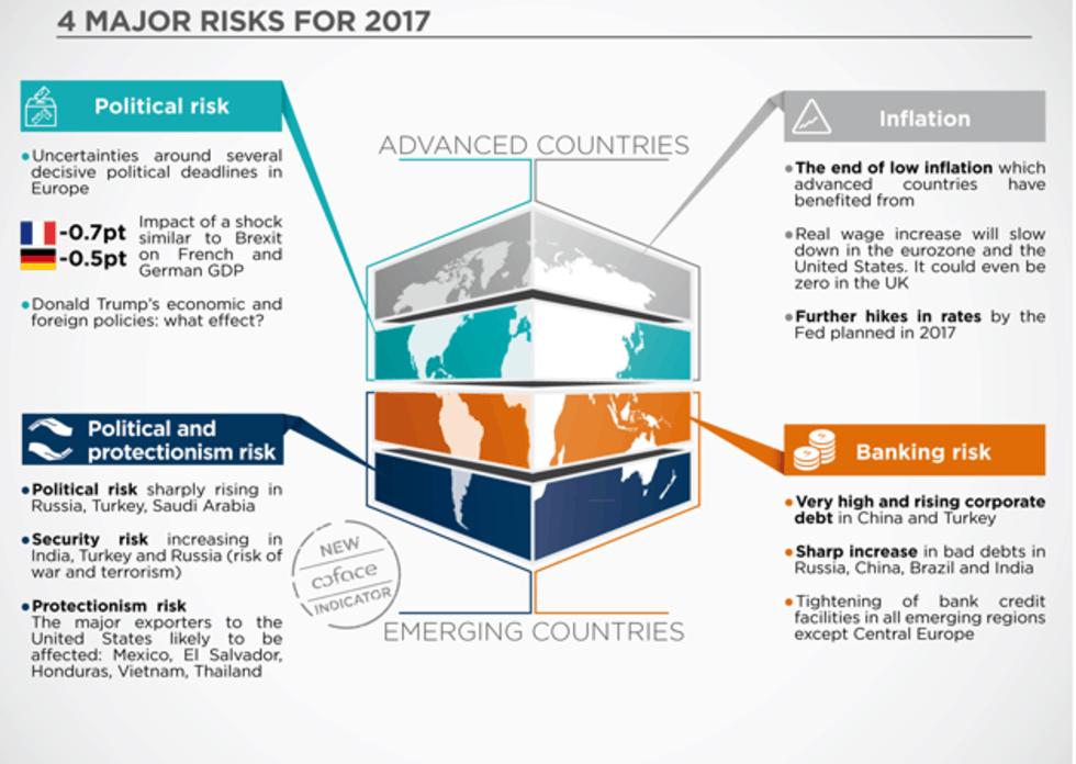Coface rizikos ekonomikos augimui